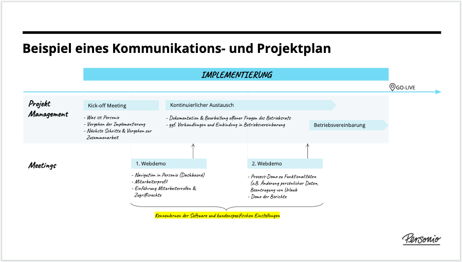 Works_council_-_communication_and_project_plan_de.png