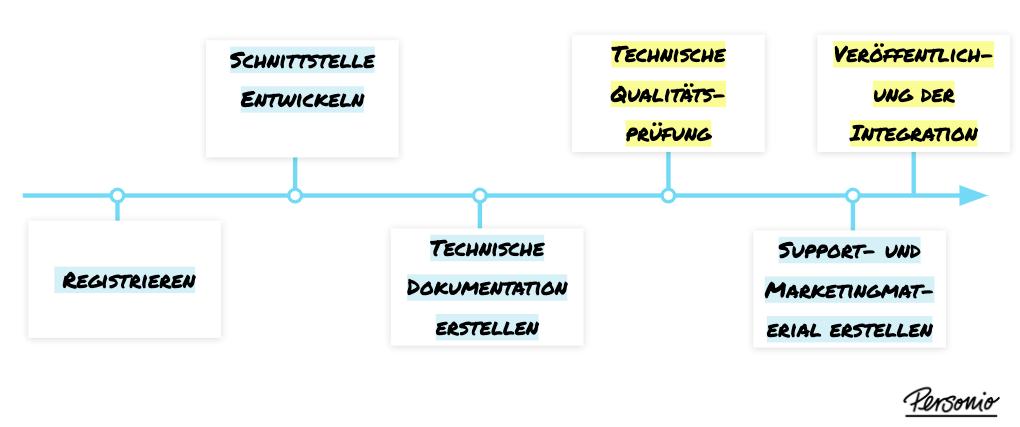 Overview_partner_process_de.png