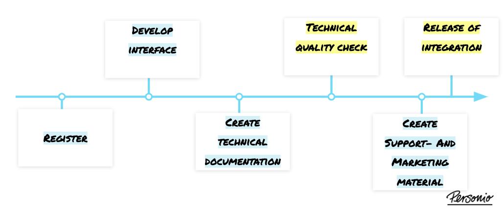 Overview_partner_process_en-us.png
